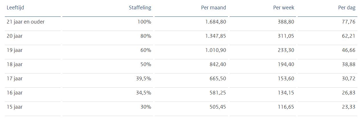Minimumloon 2021 tabel
